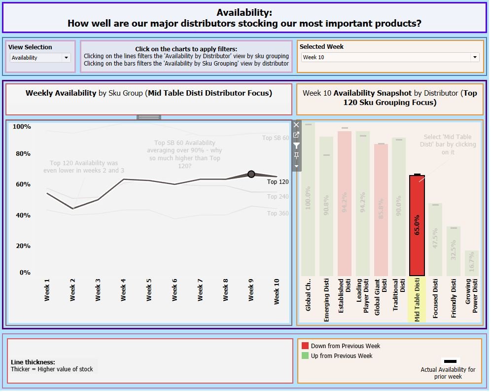 Availability dashboard - Top 120 Product Group and Mid Table Disti Selected