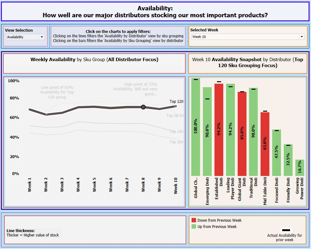 Availability dashboard - Top 120 Product Group Selected